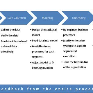 Dissertation on supply chain management pdf